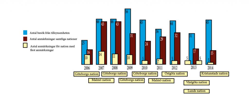 Antalet anmärkningar under perioden 2009-2014. Grafik: Felicia Green.