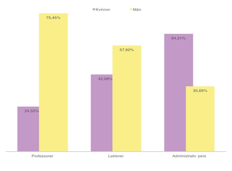 Diagrammet visar hur stor procentandel män respektive kvinnor som är professorer, lektorer och administartiv personal vid Lunds universitet totalt.